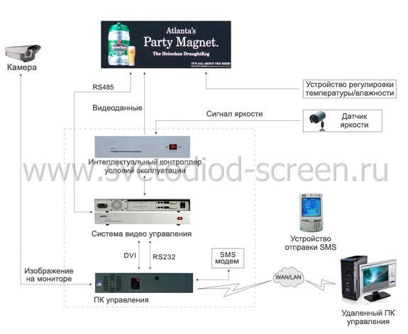 Схема светодиодного табло для