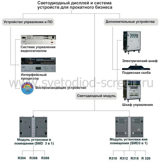 Led дисплей и система